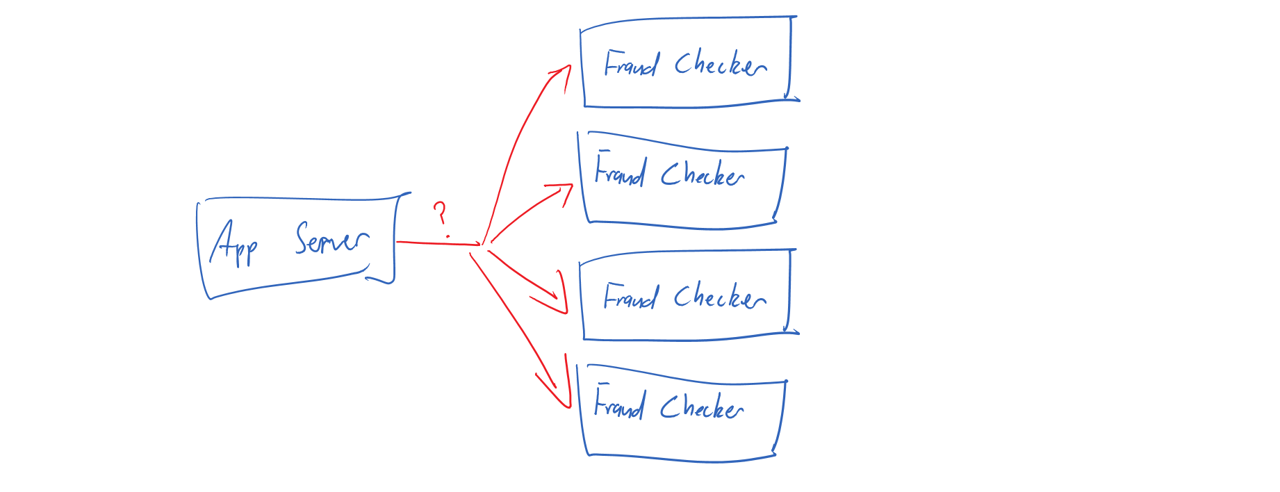 Multiple fraud-checking services
